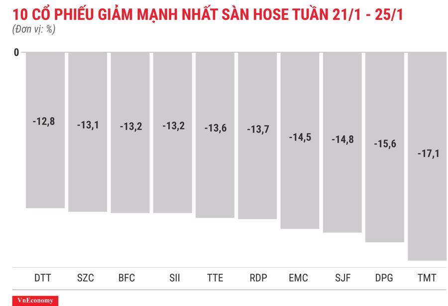 Top 10 cổ phiếu tăng/giảm mạnh nhất tuần 21-25/12 - Ảnh 4.