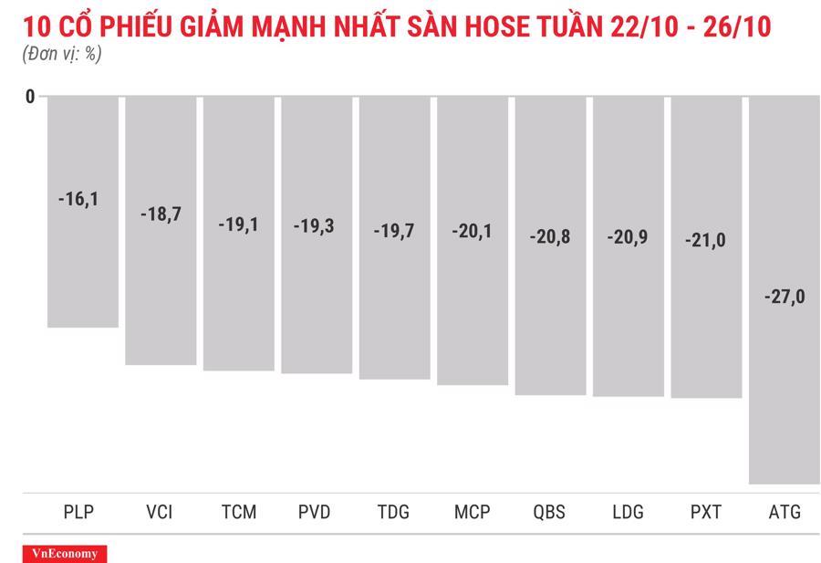 Top 10 cổ phiếu tăng/giảm mạnh nhất tuần 22 - 26/10 - Ảnh 4.