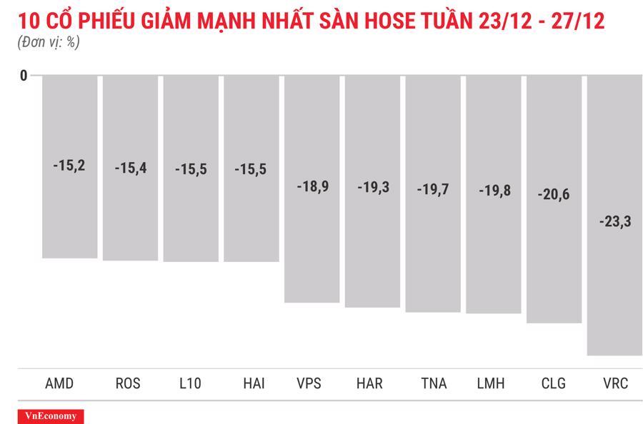 Top 10 cổ phiếu giảm mạnh nhất sàn HOSE tuần 23 tháng 12