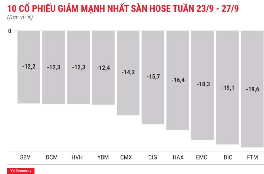 Top 10 cổ phiếu giảm mạnh nhất sàn HOSE tuần 23 tháng 9