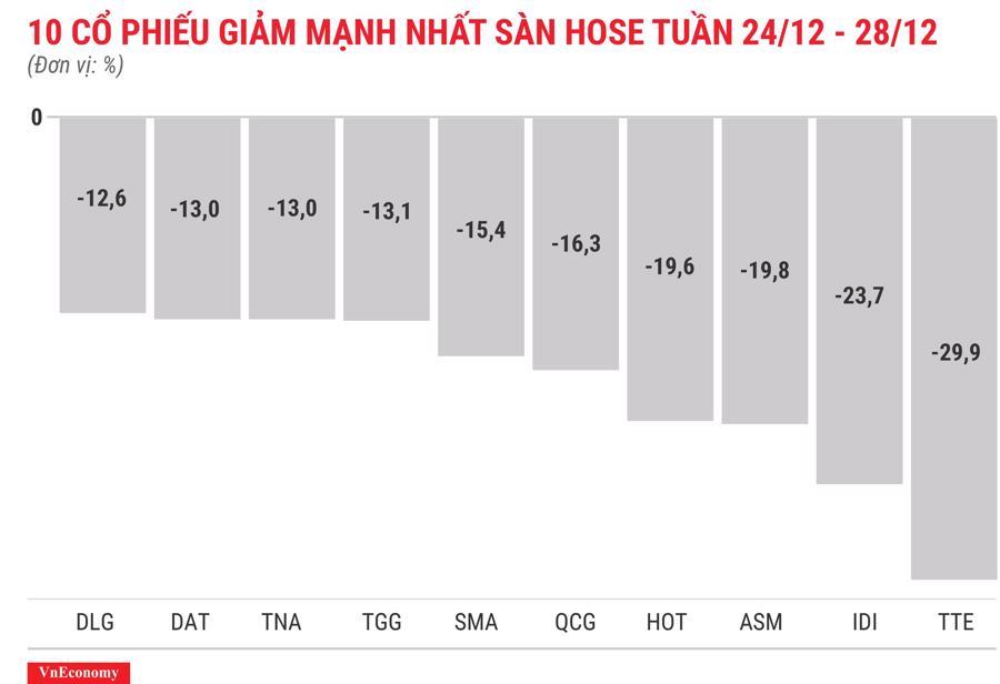 Top 10 cổ phiếu tăng/giảm mạnh nhất tuần 24-28/12 - Ảnh 4.