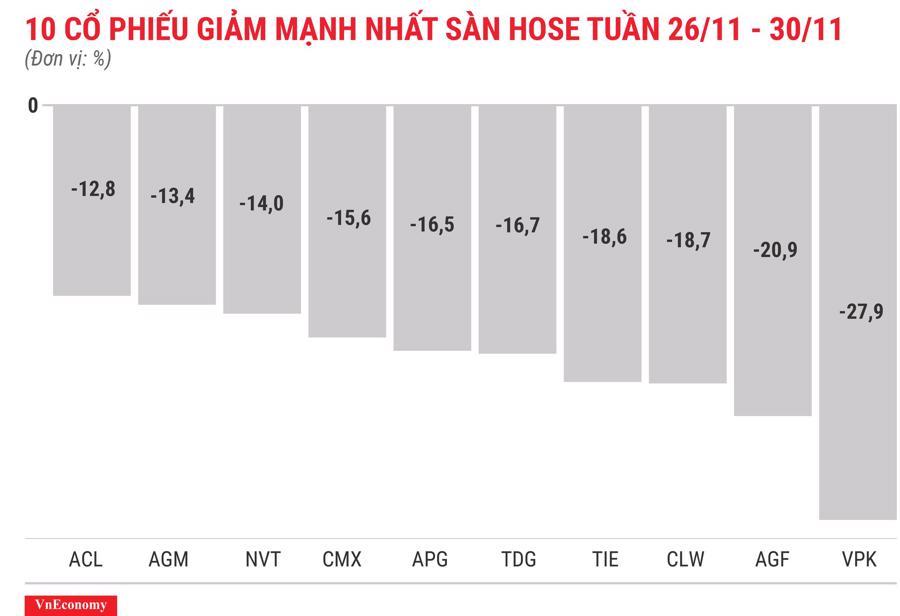 Top 10 cổ phiếu tăng/giảm mạnh nhất tuần 26-30/11 - Ảnh 4.