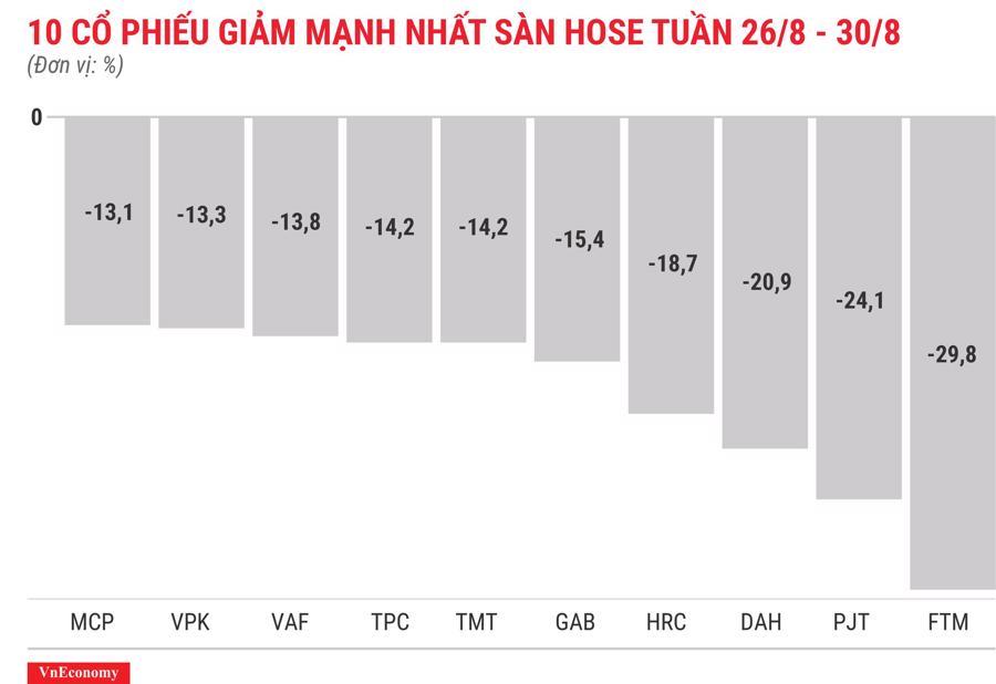 Top 10 cổ phiếu giảm mạnh nhất sàn HOSE tuần 26 tháng 8