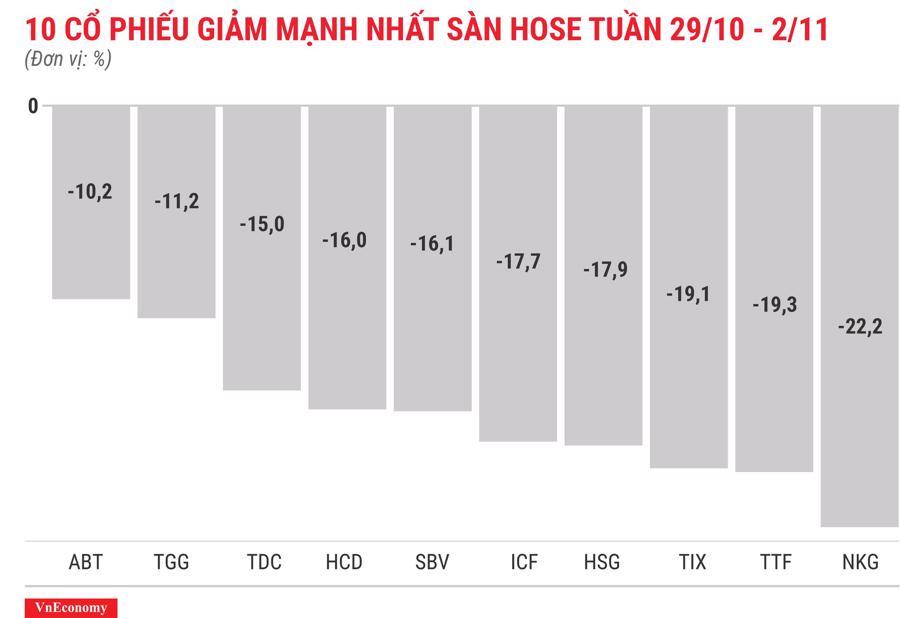 Top 10 cổ phiếu tăng/giảm mạnh nhất tuần 29/10 - 2/11 - Ảnh 4.
