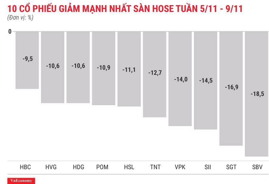 Top 10 cổ phiếu tăng/giảm mạnh nhất tuần 5-9/11 - Ảnh 4.