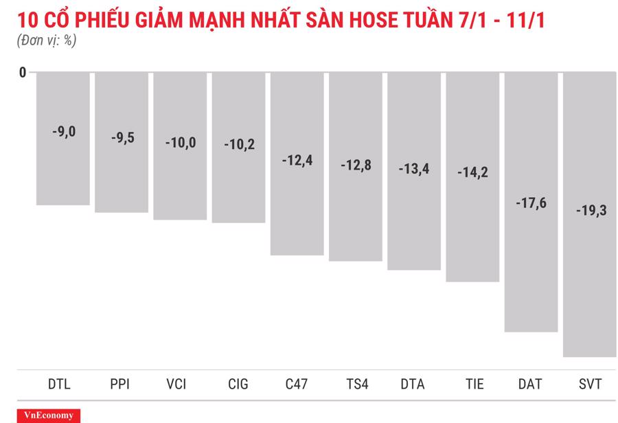 Top 10 cổ phiếu tăng/giảm mạnh nhất tuần 7-11/1 - Ảnh 4.