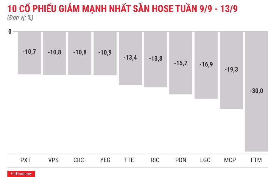 Top 10 cổ phiếu giảm mạnh nhất sàn HOSE tuần 9 tháng 9