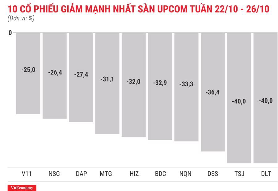 Top 10 cổ phiếu tăng/giảm mạnh nhất tuần 22 - 26/10 - Ảnh 8.
