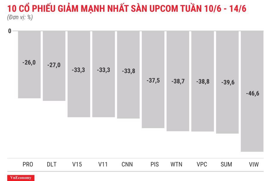Top 10 cổ phiếu tăng/giảm mạnh nhất tuần 10-14/6 - Ảnh 12.