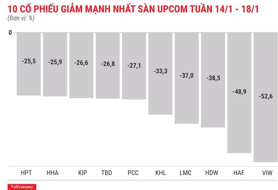 Top 10 cổ phiếu tăng/giảm mạnh nhất tuần 14-18/1 - Ảnh 12.