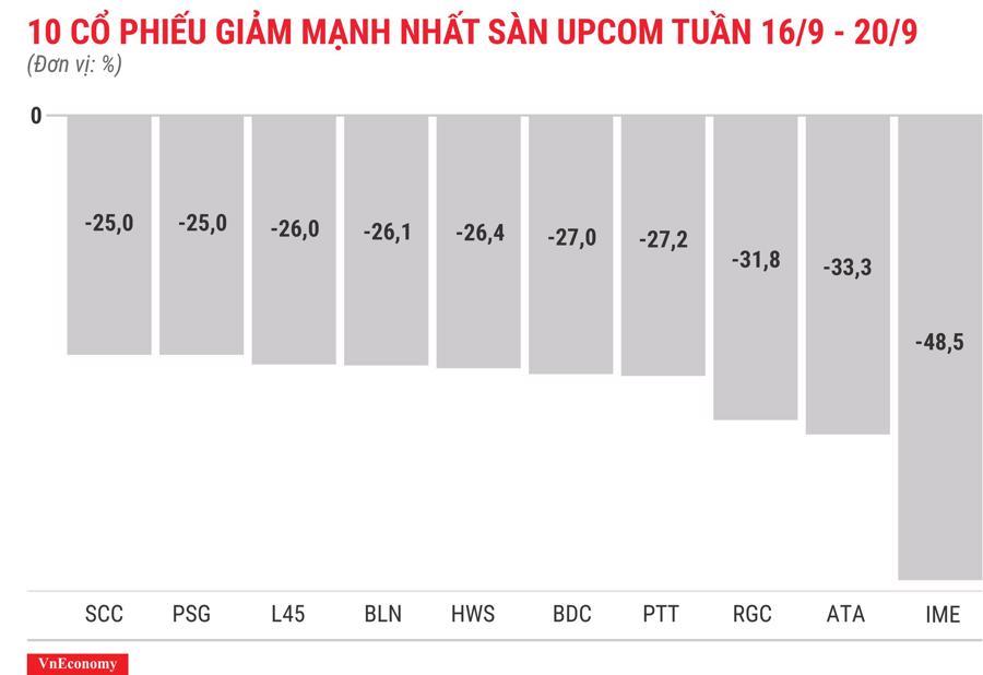 Top 10 cổ phiếu giảm mạnh nhất sànUPCOM tuần 16 tháng 9