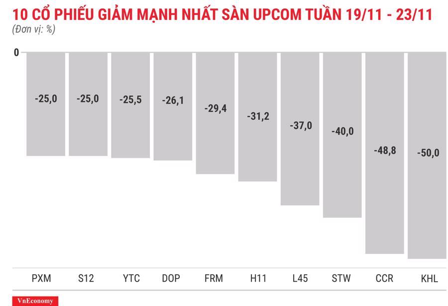 Top 10 cổ phiếu tăng/giảm mạnh nhất tuần 19-23/11 - Ảnh 12.