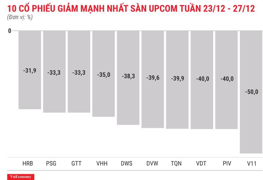 Top 10 cổ phiếu giảm mạnh nhất sànUPCOM tuần 23 tháng 12