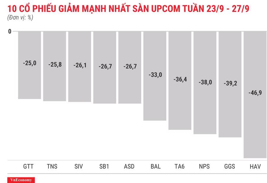 Top 10 cổ phiếu giảm mạnh nhất sànUPCOM tuần 23 tháng 9