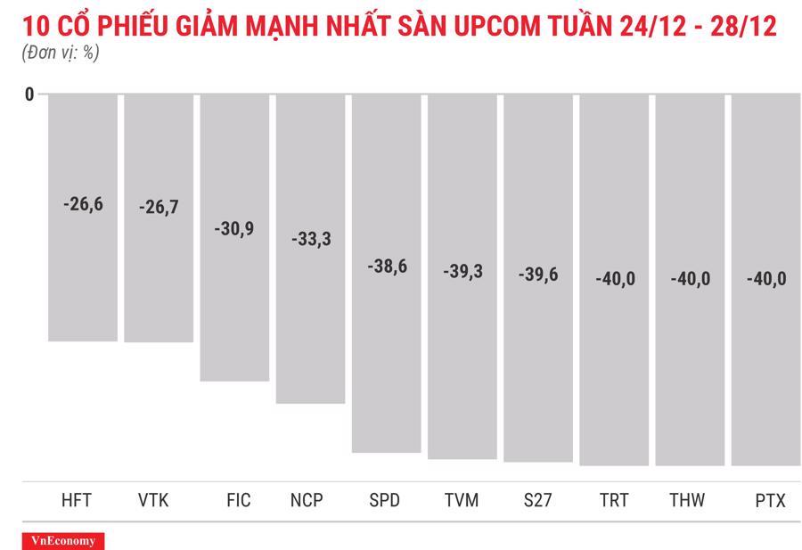 Top 10 cổ phiếu tăng/giảm mạnh nhất tuần 24-28/12 - Ảnh 12.