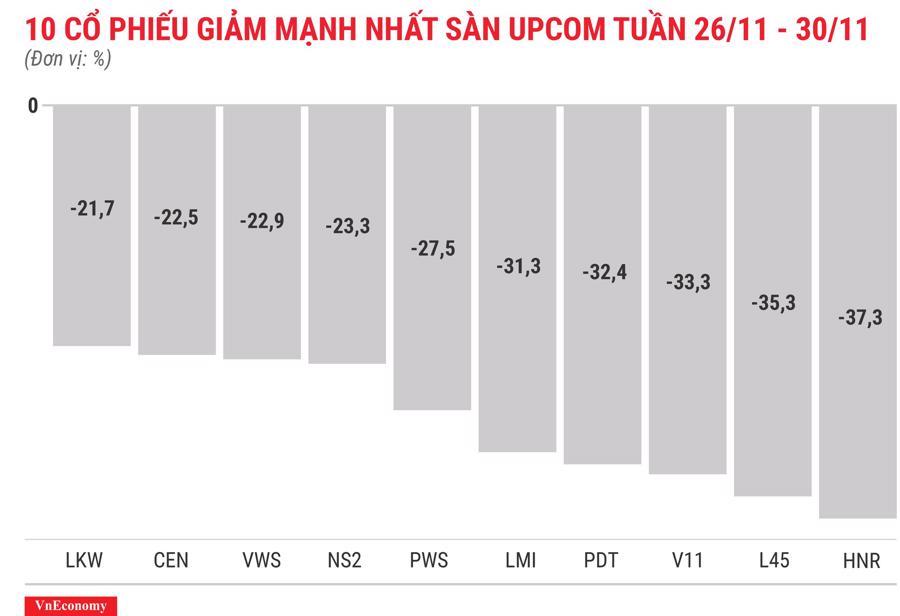 Top 10 cổ phiếu tăng/giảm mạnh nhất tuần 26-30/11 - Ảnh 12.