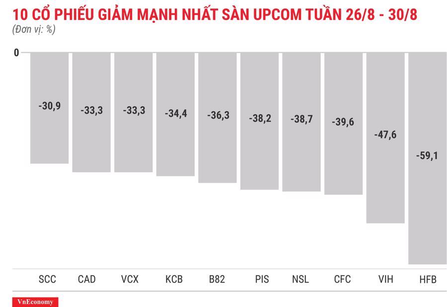 Top 10 cổ phiếu giảm mạnh nhất sànUPCOM tuần 26 tháng 8