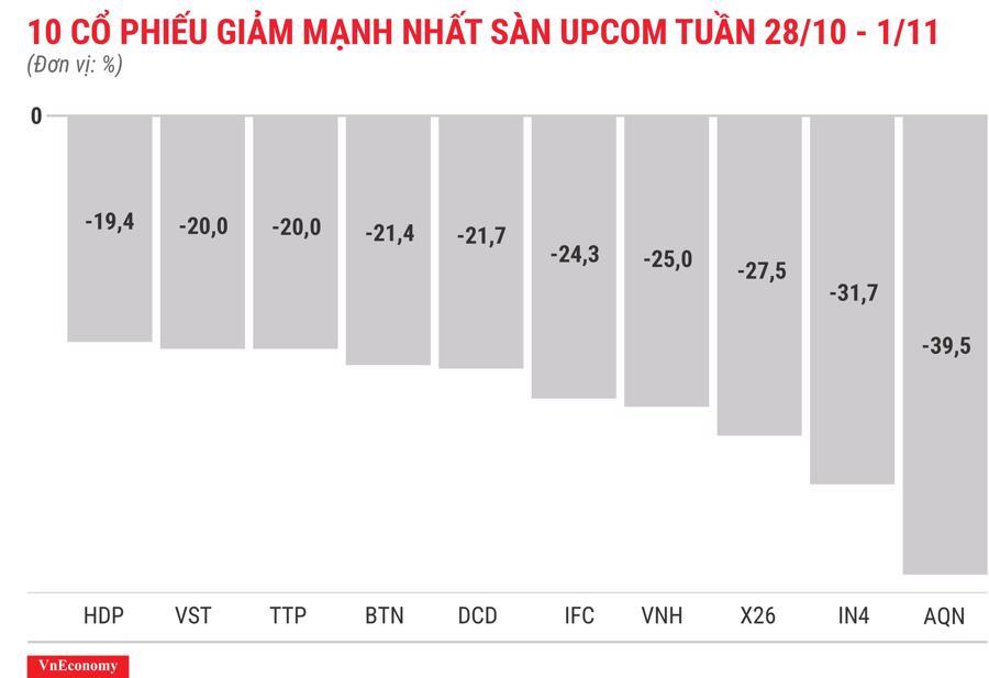 Top 10 cổ phiếu giảm mạnh nhất sànUPCOM tuần 28 tháng 10