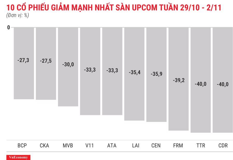 Top 10 cổ phiếu tăng/giảm mạnh nhất tuần 29/10 - 2/11 - Ảnh 12.