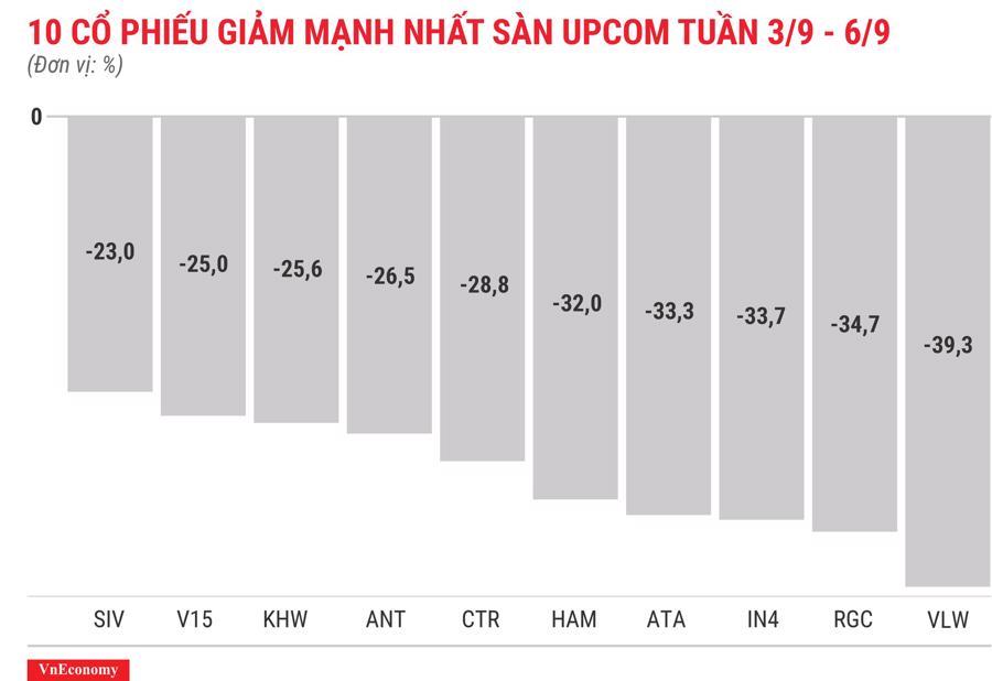 Top 10 cổ phiếu giảm mạnh nhất sànUPCOM tuần 3 tháng 9