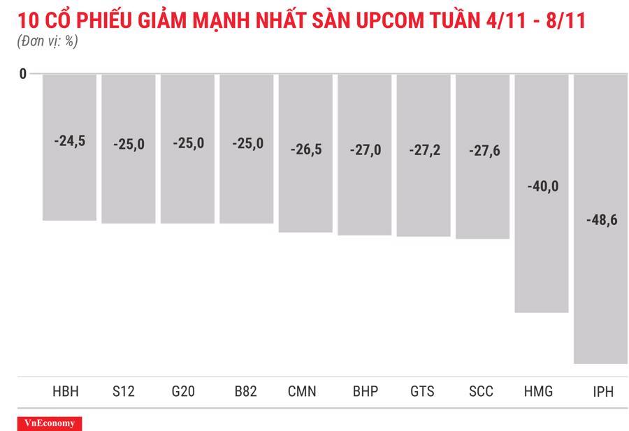 Top 10 cổ phiếu giảm mạnh nhất sànUPCOM tuần 4 tháng 11