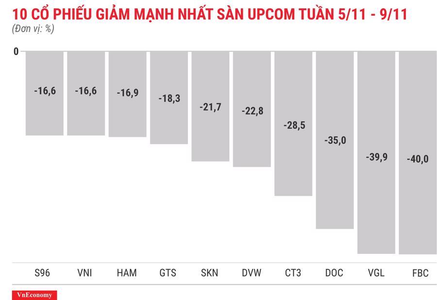 Top 10 cổ phiếu tăng/giảm mạnh nhất tuần 5-9/11 - Ảnh 12.