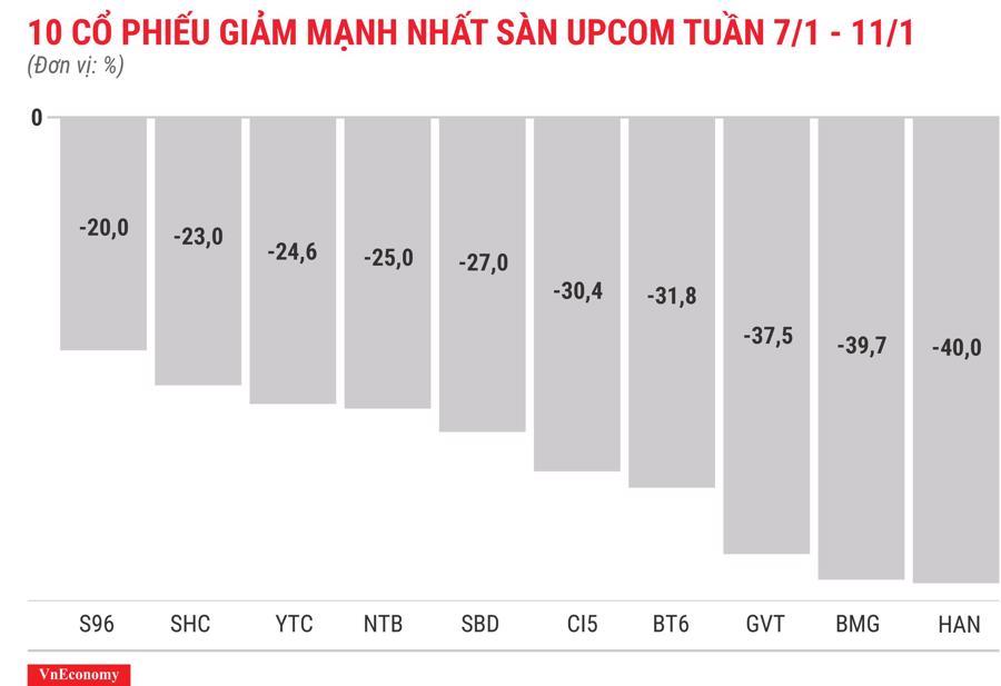 Top 10 cổ phiếu tăng/giảm mạnh nhất tuần 7-11/1 - Ảnh 12.