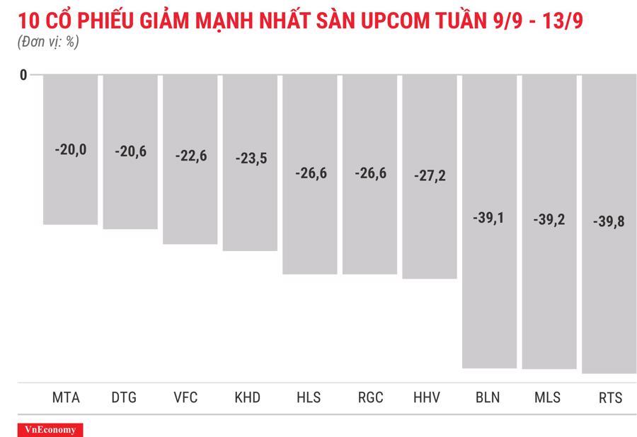 Top 10 cổ phiếu giảm mạnh nhất sànUPCOM tuần 9 tháng 9