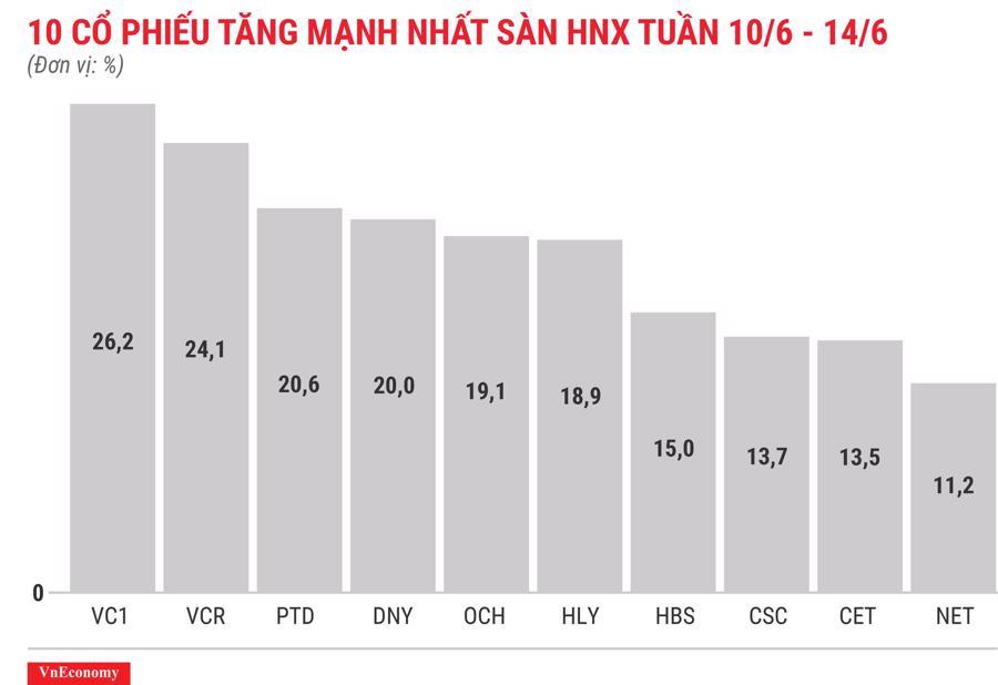 Top 10 cổ phiếu tăng/giảm mạnh nhất tuần 10-14/6 - Ảnh 7.