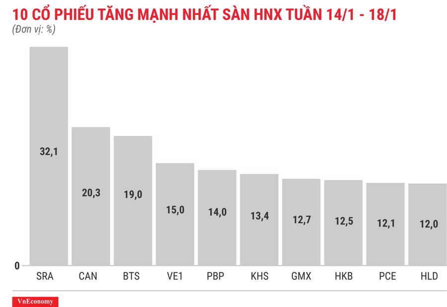Top 10 cổ phiếu tăng/giảm mạnh nhất tuần 14-18/1 - Ảnh 7.
