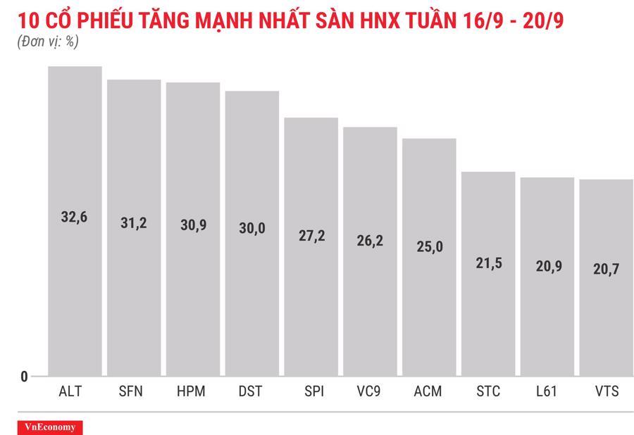 Top 10 cổ phiếu tăng mạnh nhất sàn HNX tuần 16 tháng 9