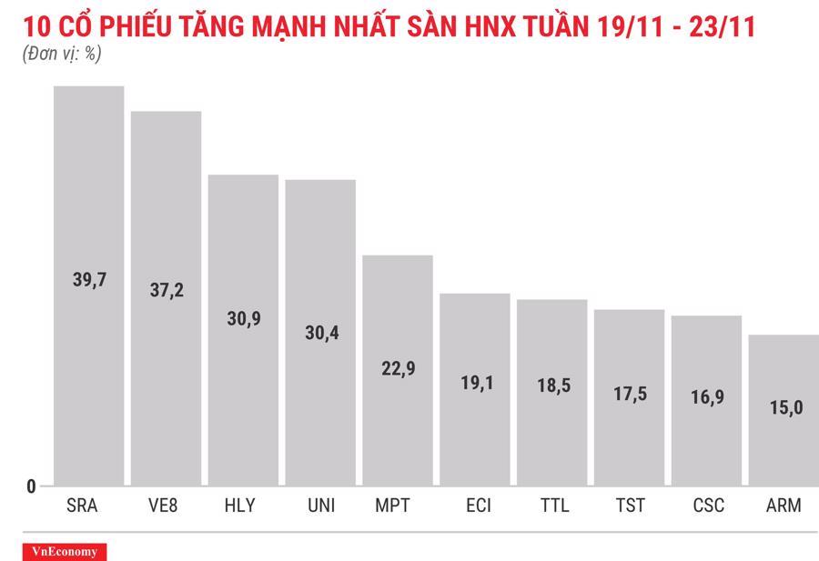Top 10 cổ phiếu tăng/giảm mạnh nhất tuần 19-23/11 - Ảnh 7.