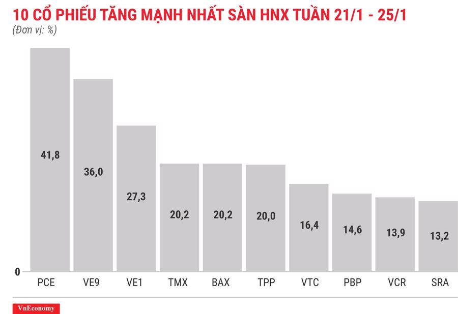 Top 10 cổ phiếu tăng/giảm mạnh nhất tuần 21-25/12 - Ảnh 7.