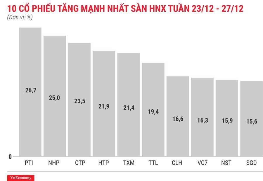 Top 10 cổ phiếu tăng mạnh nhất sàn HNX tuần 23 tháng 12