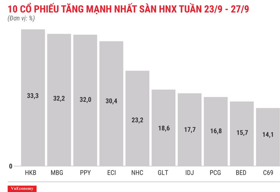 Top 10 cổ phiếu tăng mạnh nhất sàn HNX tuần 23 tháng 9