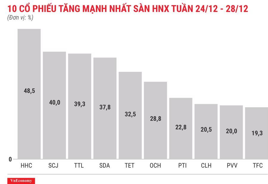 Top 10 cổ phiếu tăng/giảm mạnh nhất tuần 24-28/12 - Ảnh 7.
