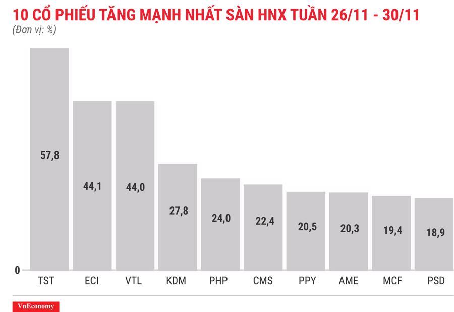 Top 10 cổ phiếu tăng/giảm mạnh nhất tuần 26-30/11 - Ảnh 7.