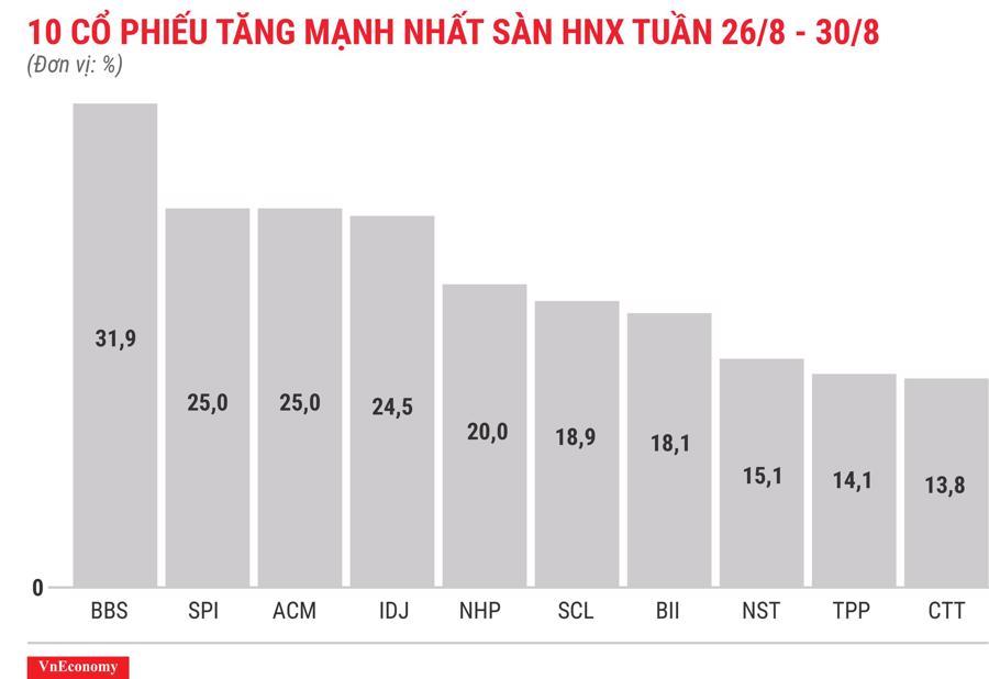 Top 10 cổ phiếu tăng mạnh nhất sàn HNX tuần 26 tháng 8