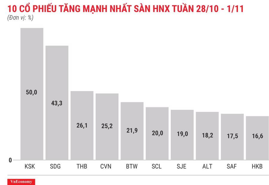 Top 10 cổ phiếu tăng mạnh nhất sàn HNX tuần 28 tháng 10