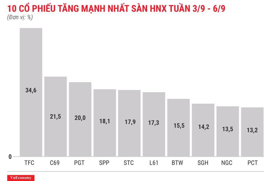 Top 10 cổ phiếu tăng mạnh nhất sàn HNX tuần 3 tháng 9