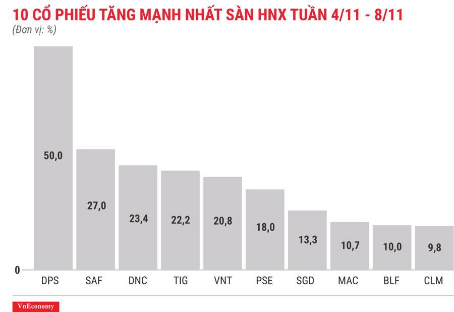 Top 10 cổ phiếu tăng mạnh nhất sàn HNX tuần 4 tháng 11