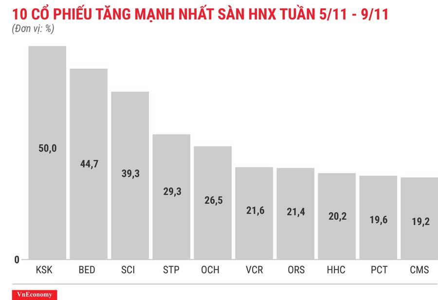 Top 10 cổ phiếu tăng/giảm mạnh nhất tuần 5-9/11 - Ảnh 7.