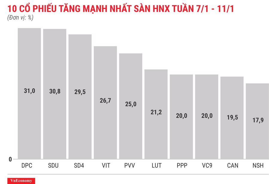Top 10 cổ phiếu tăng/giảm mạnh nhất tuần 7-11/1 - Ảnh 7.