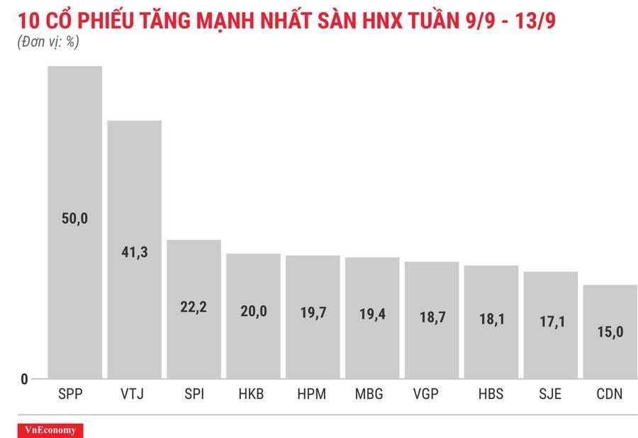 Top 10 cổ phiếu tăng mạnh nhất sàn HNX tuần 9 tháng 9