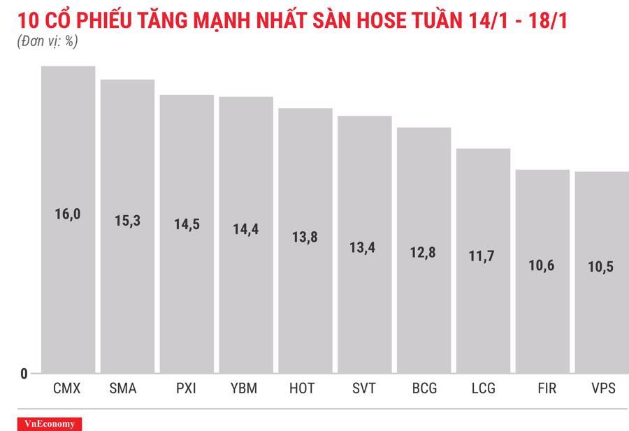 Top 10 cổ phiếu tăng/giảm mạnh nhất tuần 14-18/1 - Ảnh 3.