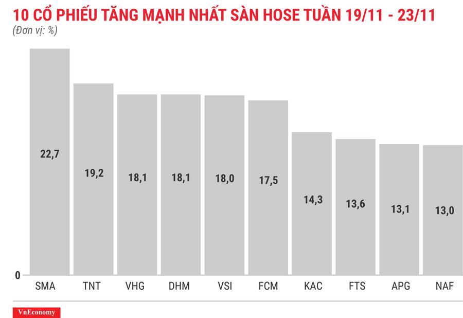 Top 10 cổ phiếu tăng/giảm mạnh nhất tuần 19-23/11 - Ảnh 3.