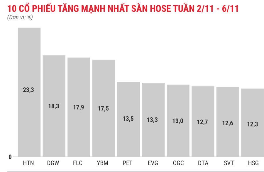 Chủ tịch đăng ký mua 35 triệu cổ phiếu, FLC tăng gần 18% trong tuần - Ảnh 2.