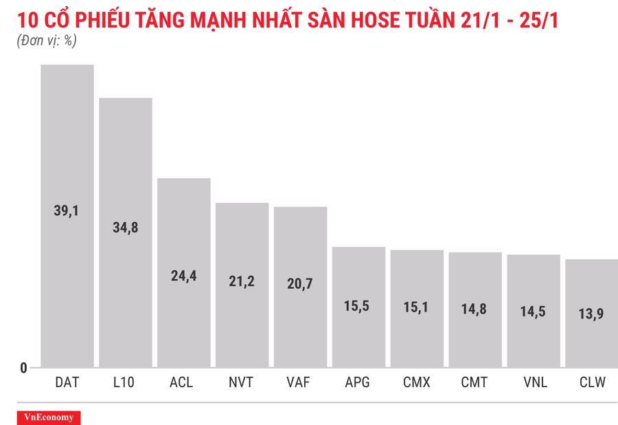 Top 10 cổ phiếu tăng/giảm mạnh nhất tuần 21-25/12 - Ảnh 3.