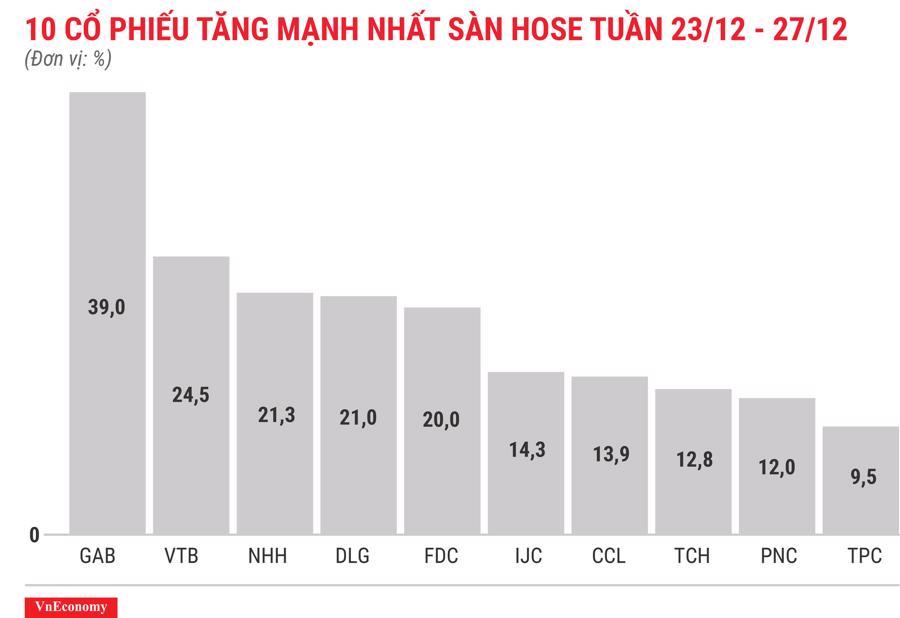 Top 10 cổ phiếu tăng mạnh nhất sàn HOSE tuần 23 tháng 12