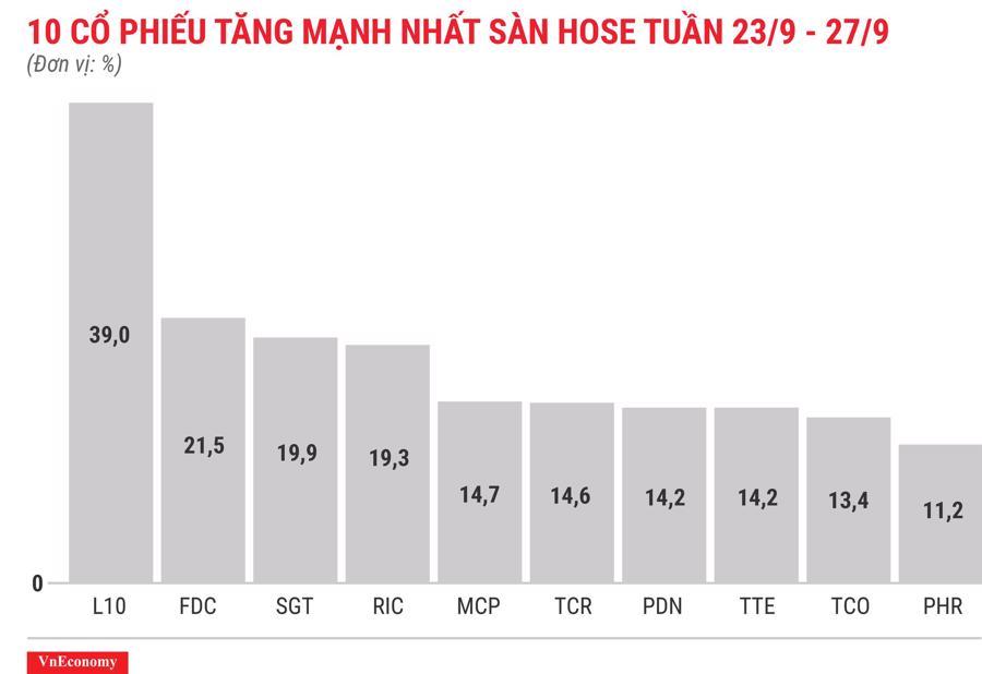 Top 10 cổ phiếu tăng mạnh nhất sàn HOSE tuần 23 tháng 9
